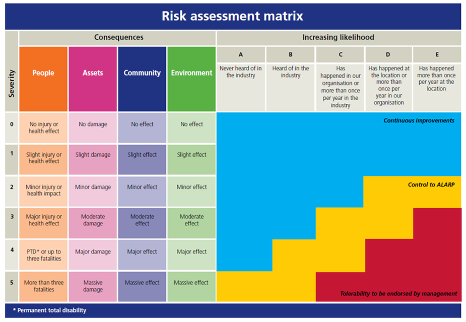 Hearts And Minds Risk Assessment Matrix